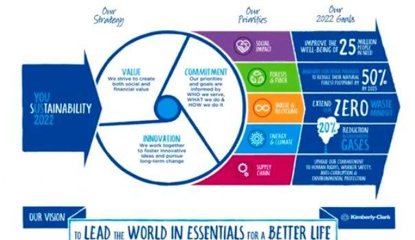 """Kimberly-Clark Corporation Presenta Los Avances De Su  """"Estrategia De Sustentabilidad 2022"""""""