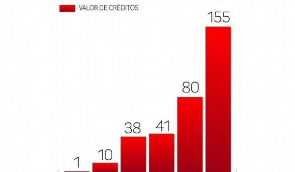 ONU Estima Financiación Verde Por Más De $155,000 Millones Este Año