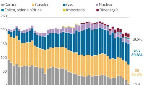 La Receta Británica Para Desengancharse Del Carbón