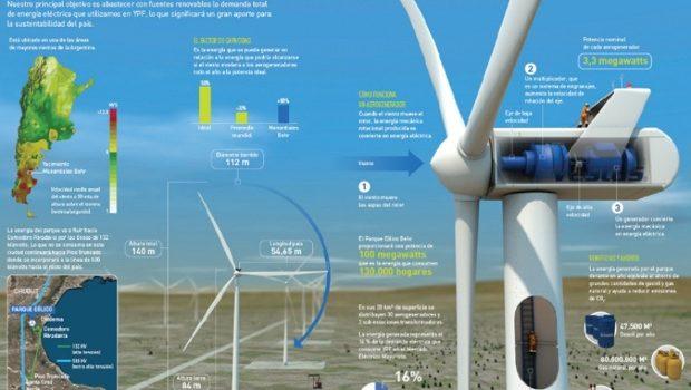 YPF Renovable: Buscará Llegar Al 8% En Generación Y Distribución De Energía Renovable