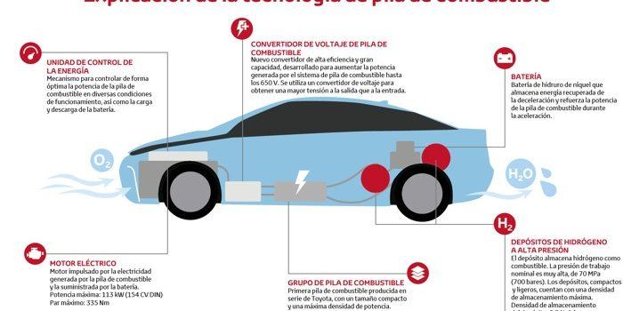 Con El Anuncio De Toyota Del Abandono Del Motor Diésel, Comienza A Cerrarse Un Capítulo En La Industria