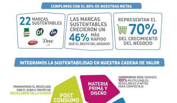 En 2017 Las Marcas Sustentables De Unilever Crecieron Un 46% Más Que El Resto Del Negocio