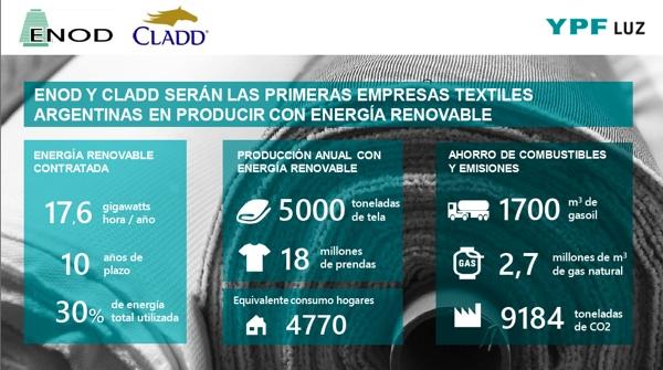 CLADD Y ENOD Acuerdan Con YPF Luz La Provisión De Energía Renovable Para Sus Plantas Textiles De Buenos Aires Y La Rioja