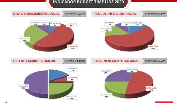 Líderes Empresariales Compartieron Sus Pronósticos Para El 2020 En El Budget Time De LIDE